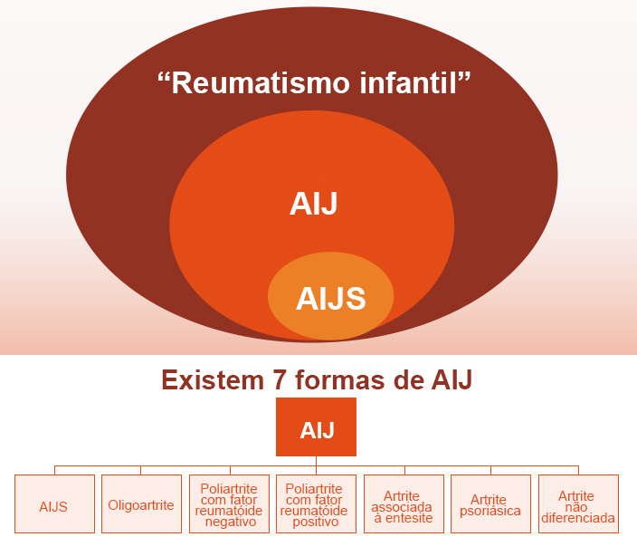 aijs-7-formas-da-doenca