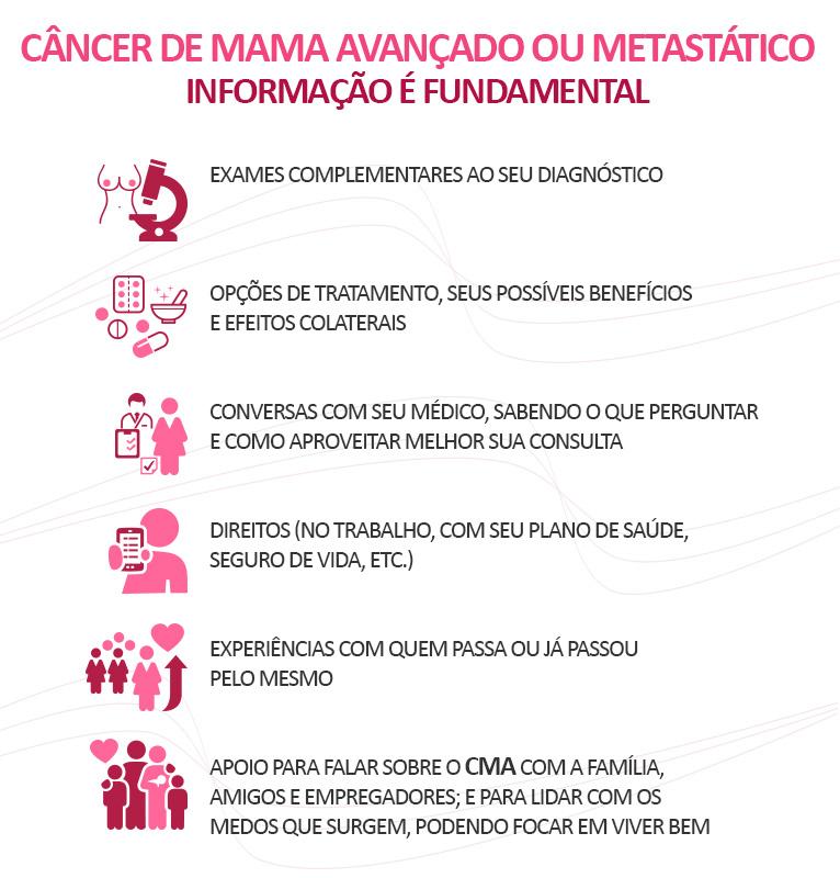 informação é fundamental sobre o seu câncer de mama