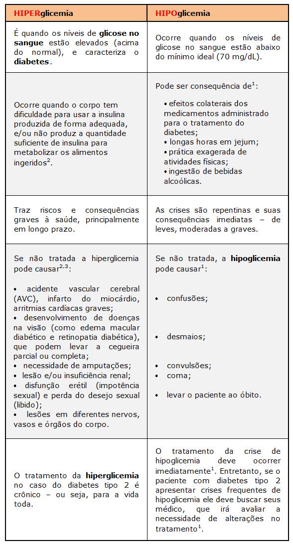 diferença entre hiperglicemia e hipoglicemia